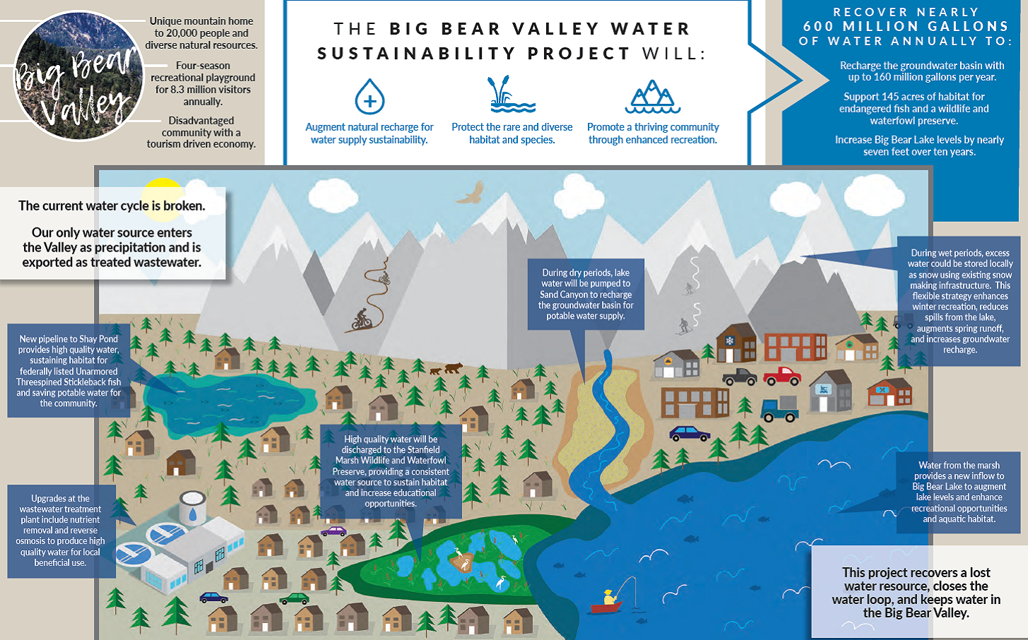 Big Bear Valley Water Sustainability Project illustration